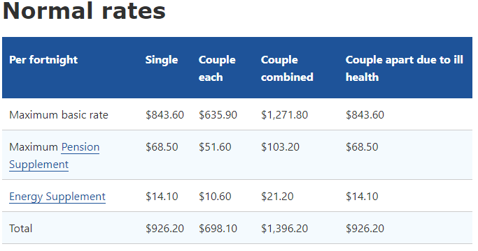 age pension for Australian expats 2