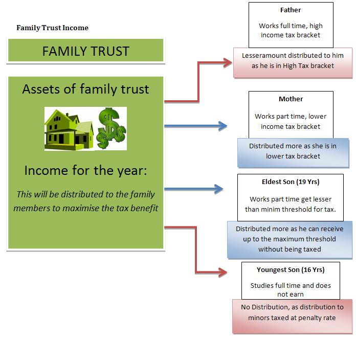 trusts affect Australian expats